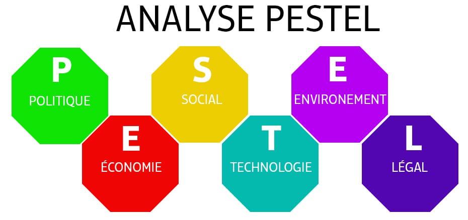 Analyse PESTEL